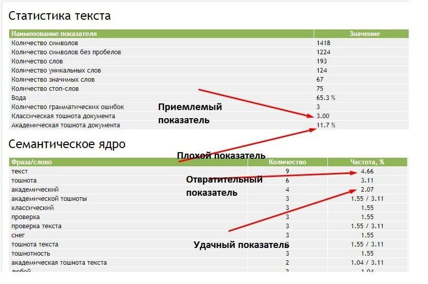 Тошнотность текста – на что влияет данный параметр и как сделать анализ