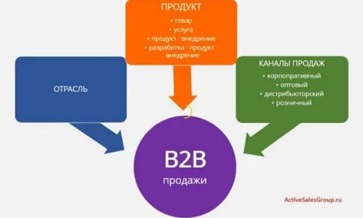 продажи b2b что это простыми словами